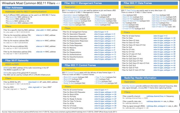 Wireshark 802 11 filter cheatsheet | VICHHAIY    Welcome!!!